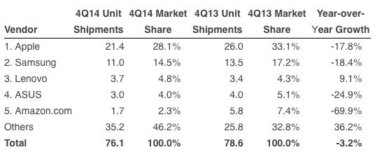 Tablettivalmistajien toimittamat laitteet ja markkinaosuudet vuosien 2014 ja 2013 viimeisillä neljänneksillä.