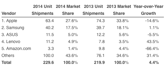Tablettivalmistajien toimittamat laitteet ja markkinaosuudet vuosina 2013 ja 2014
