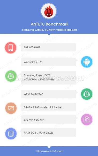 Galaxy S6:n tekniset tiedot vuotaneiden AnTuTu-testitulosten mukaan