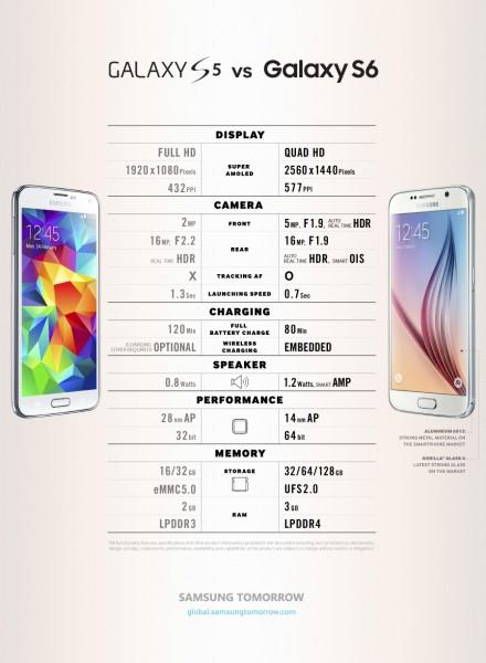 Galaxy S5 vs S6