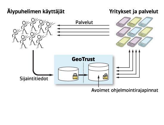 MyGeoTrust