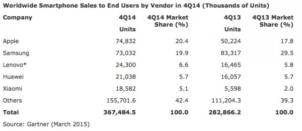 Suurimmat älypuhelinvalmistajat vuoden 2014 viimeisellä neljänneksellä.