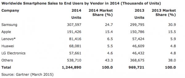 Suurimmat älypuhelinvalmistajat vuonna 2014.