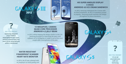 Samsung Galaxy S -infografiikkaa