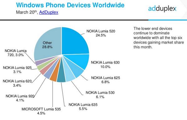Windows Phone AdDuplex
