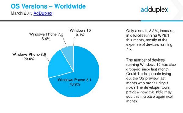Windows Phone AdDuplex.png 1