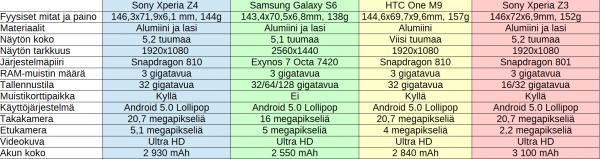 Xperia Z4:n, Galaxy S6:n, One M9:n ja Xperia Z3:n tekniset tiedot vertailussa. Klikkaa kuva suuremmaksi.