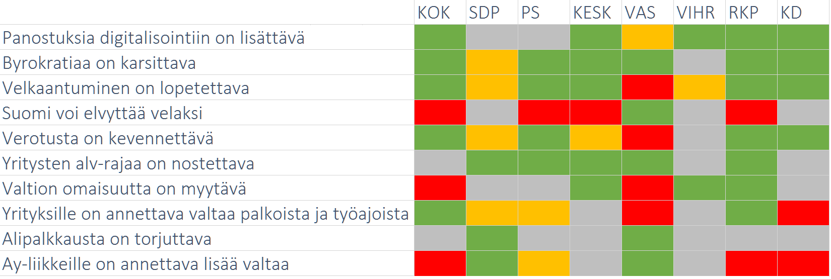 mobiili vaalit taulukko
