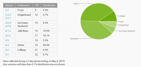 Eri Android-versioiden laiteosuudet toukokuun alussa 2015