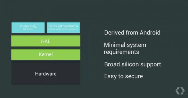 Googlen Brillo pohjautuu Androidiin.