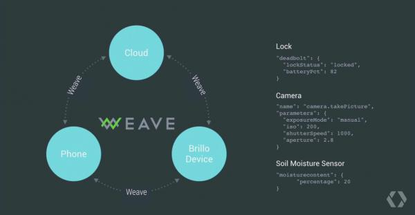 Googlen visioissa kodin älylaitteet keskustelevat Weaven avulla.