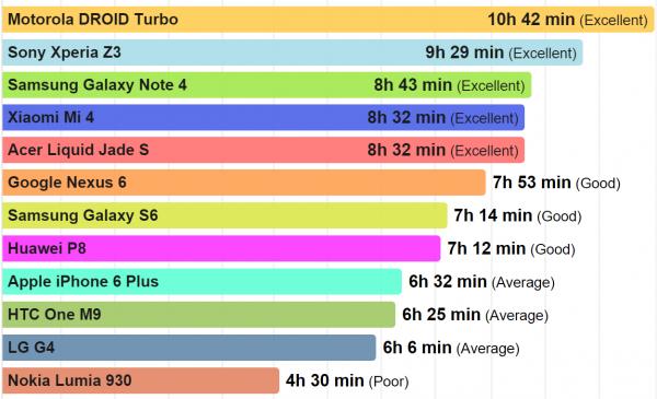 PhoneArenan akkutestin perusteella DROID Turbossa on ylivoimainen akunkesto