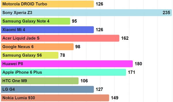 Galaxy S6:n akku täyttyy ripeimmin, kun taas Xperia Z3 vaatii yli kolminkertaisen ajan