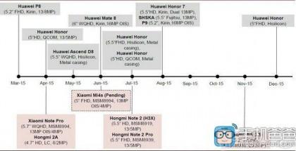 Xiaomin ja Huawein oletetut julkaisut vuonna 2015