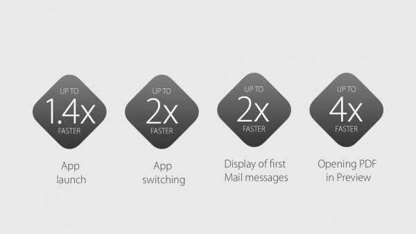 OS X El Capitan on selvästi edeltäjäänsä nopeampi.
