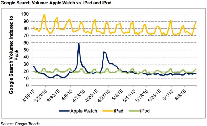 iPod on synnyttänyt kuluvana vuonna tasaisempaa Google-liikennettä kuin Apple Watch