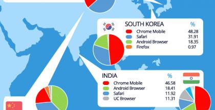 Suosituimmat mobiiliselaimet eri puolilla maailmaa