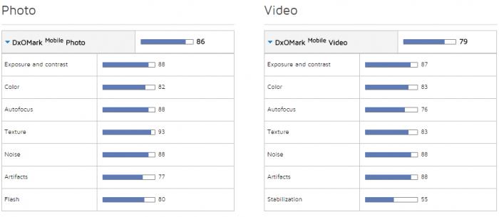 Nexus 6P:n tulokset DxOMarkin testissä