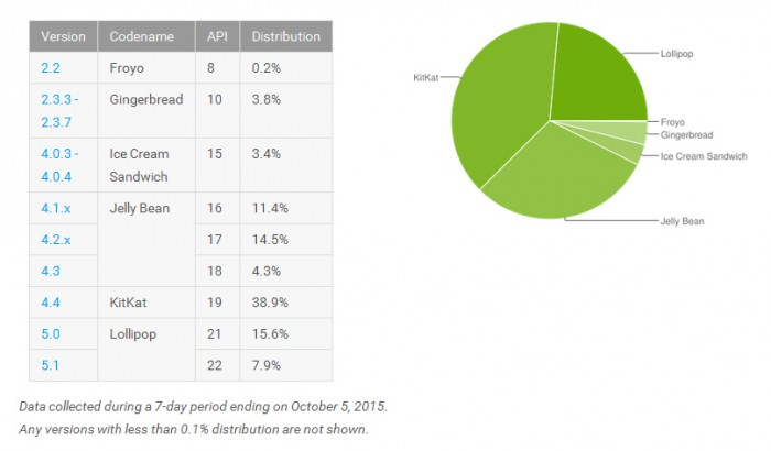 Android-versioiden suhteelliset laiteosuudet 5. lokakuuta 2015