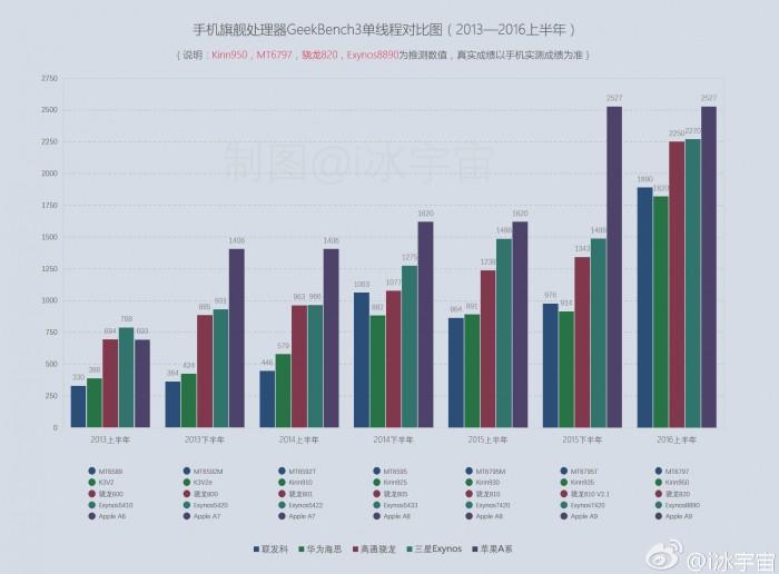 Snapdragon-820-Exynos-8890-Apple-A9-Kirin-950-Helio-X20-benchmark-chart