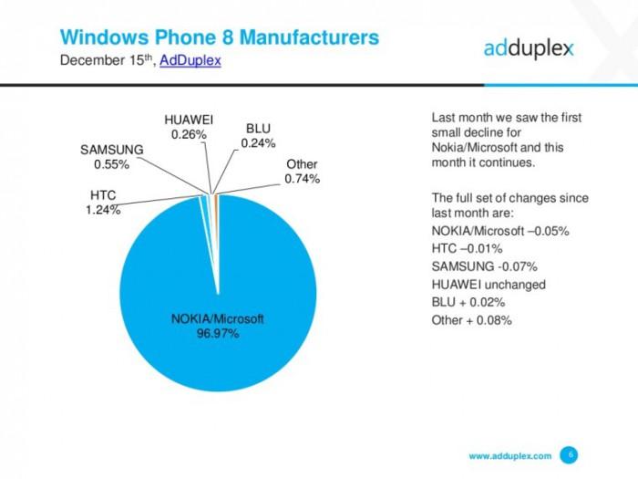 Adduplex windows joulukuu 2015