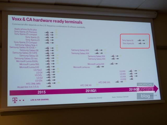 Vuoden 2016 puhelinjulkaisut T-Mobilen esityksessä
