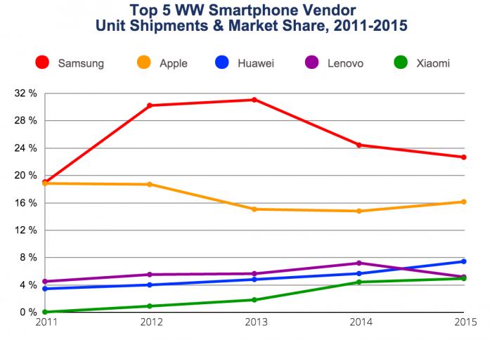 Pidemmänkin aikavälin trendit kertovat kiinalaisten noususta. Samsungin ja Applen johto on kuitenkin yhä selvä.