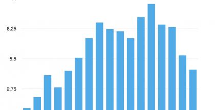 Näin Lumia-toimitukset ovat kehittyneet. Nyt on vajottu takaisin alkuaikojen tasolle.