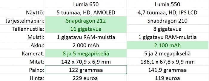 Lumia 650 vs. Lumia 550