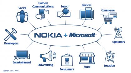 Elopin pitämä esitys kuvasi Nokian ja Microsoftin yhteistyön ulottuvan useille eri alueille