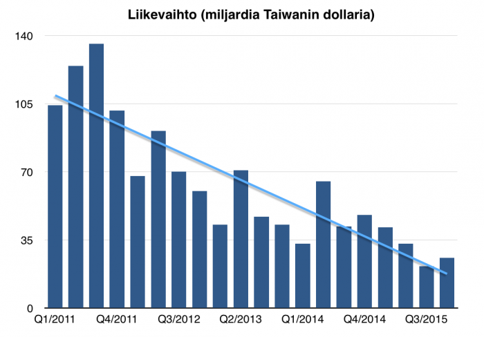 HTC:n liikevaihdon kehityksen trendi kulkee alaspäin. Bisnes on kutistunut murto-osaan huippuvuosista.