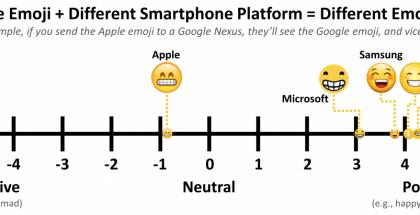 Virnistys-emojin tunnetulkinnat eri alustoilla.