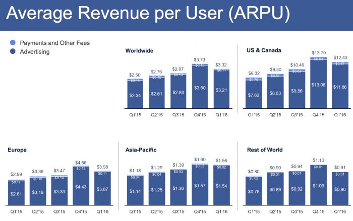 Facebookin keskimääräinen liikevaihto käyttäjää kohden eri alueilla. Eniten rahaa Facebook tekee pohjoisamerikkalaisista käyttäjistä.