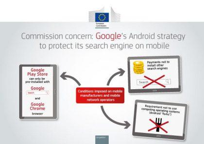 EU-komission havainnollistava kuva sen syytöksistä Googlen Android-toiminnan epäkohdista.