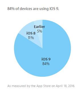 iOS-versioiden suhteelliset laiteosuudet 18. huhtikuuta.