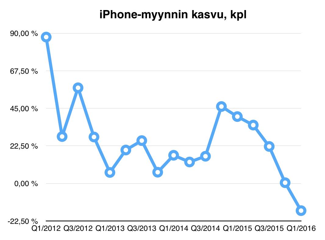 Applen iPhone-myynninkasvu on kääntynyt negatiiviseksi, ensi kertaa ikinä.