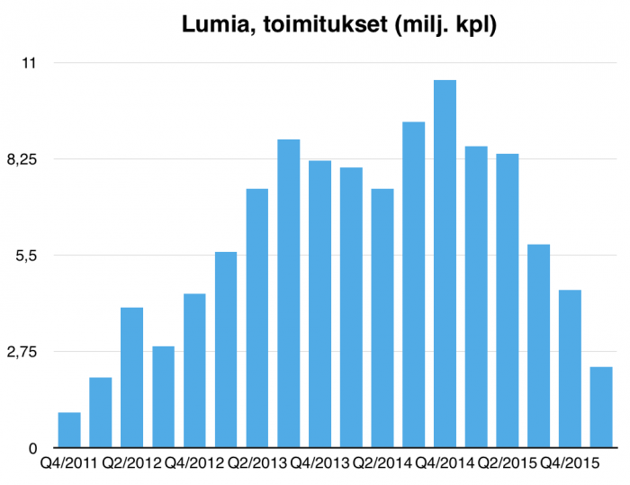 Lumia-puhelinten myynnin kehitys piirtää ensin nousevan ja sitten jälleen tasaisesti laskevan kehityskaaren. Loppu lähestyy?