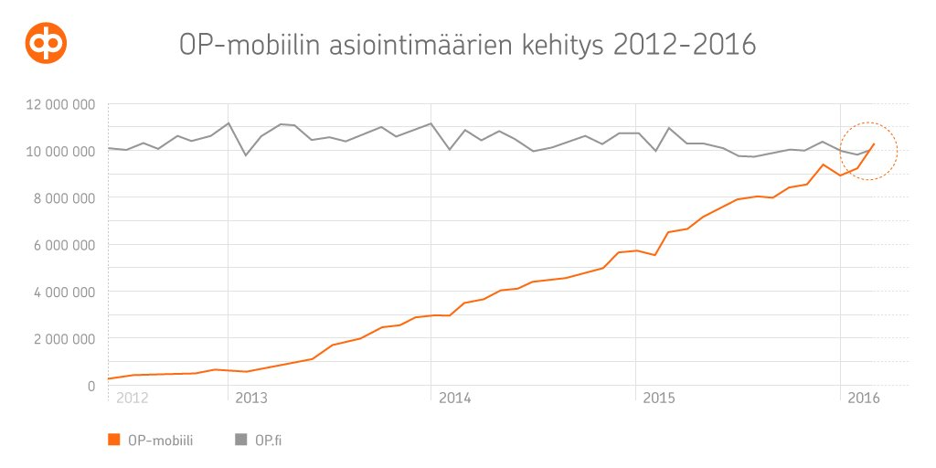 Historiallinen muutos: Mobiili nousi ykköseksi pankkiasioinnin määrässä | Mobiili.fi