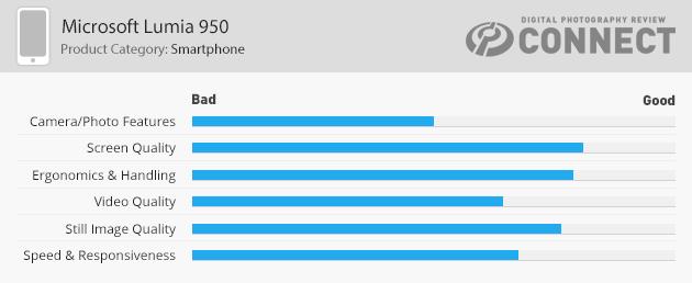Lumia 950 DPReview