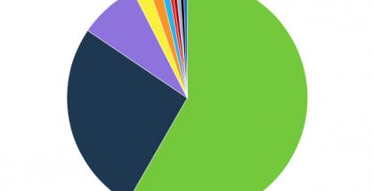 Suosituimmat Android-viestisovellukset WhatsApp Messenger Similar Web
