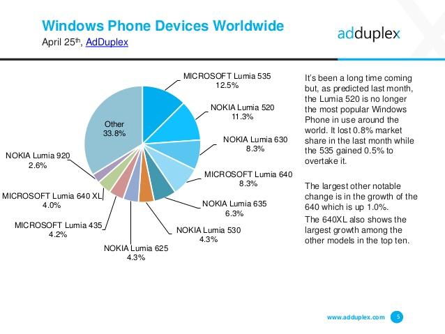 AdDuplex Windows-puhelimien osuudet