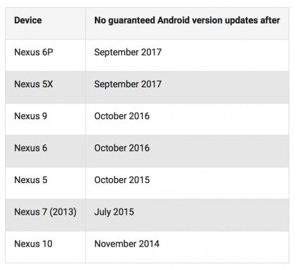 Google Nexus-tuki