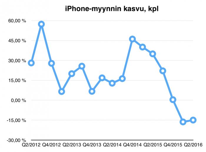 iphone_kasvu_2016_q2