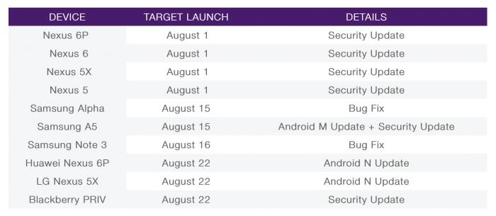 Telus Android Nougat päivitykset