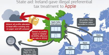 Näin EU-komission mukaan raha liikkui Applen koneistossa. Oikeuden mukaan kyse ei ollut kuitenkaan laittomasta valtion tuesta.