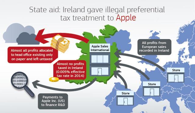 Näin EU-komission mukaan raha liikkuu Applen koneistossa.