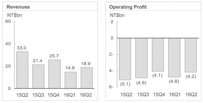 HTC:n liikevaihto kulkee alaspäin ja kannattavuus pysyy jatkuvasti heikkona - tappiot ovat rajuja.