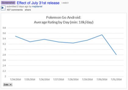 Pokémon GOn saamat arvosanat romahtivat päivityksestä.