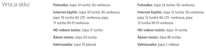 iPhone 6s:n ja 6s Plussan akkukestot.