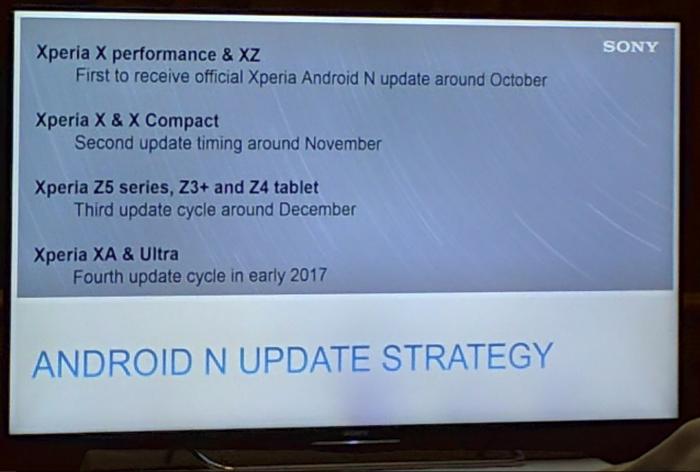 Sony Android Nougat aikataulu